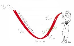 courbe-Bien-être2
