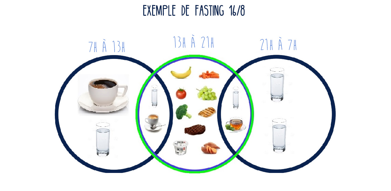 Exemple-de-fasting-16--8